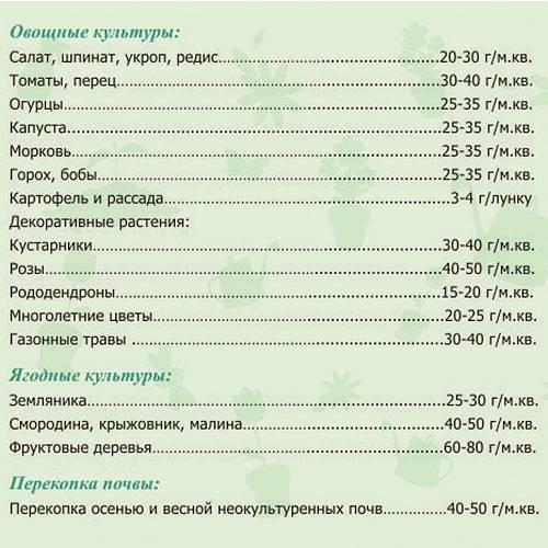 Подкормка томатов нитроаммофоской