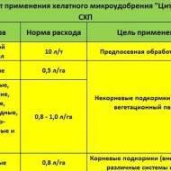 Стандартные нормативы внесения минеральных удобрений