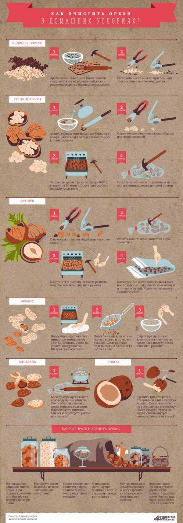 Как расколоть фундук и быстро почистить от шелухи