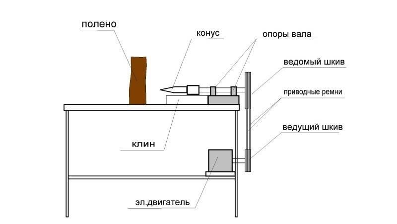 Как сделать дровокол с двигателем от стиральной машины