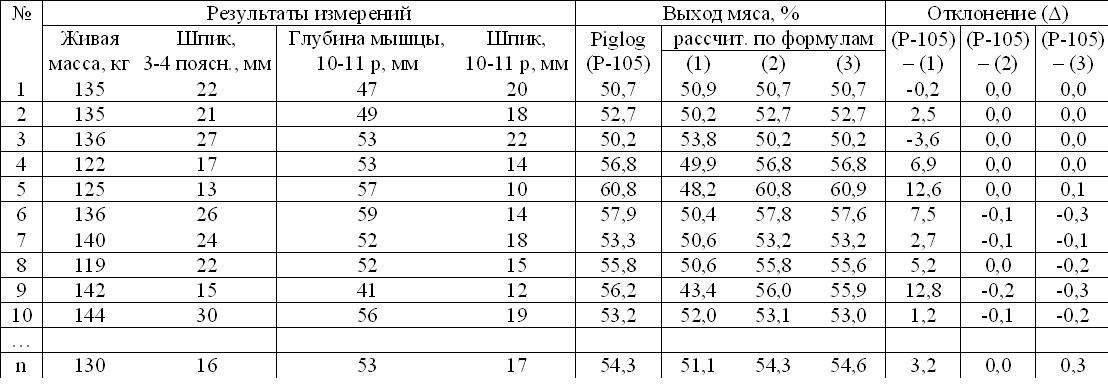 Таблица расчета выхода мяса свинины от живого веса, как измерить и вычисление по формуле