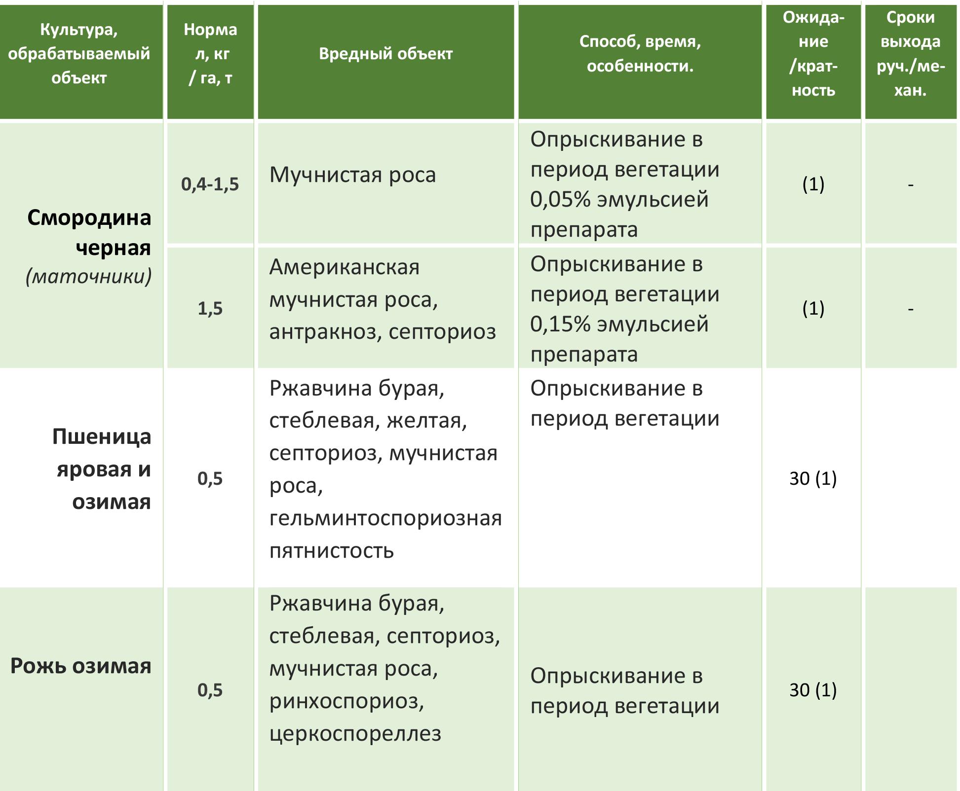 Тилт (фунгицид) - инструкция по применению, отзывы - общая информация - 2020