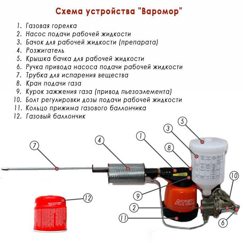 Дым пушка варомор инструкция раствор