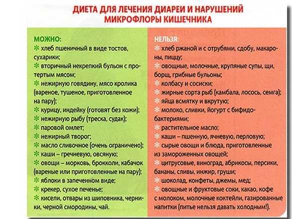 Таблица: «какие продукты крепят, какие слабят?»