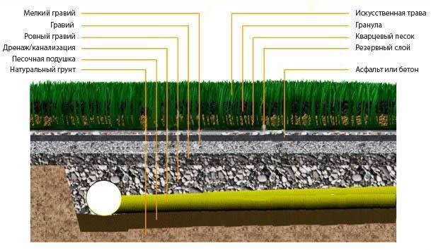 Как сделать искусственный газон — лучшие решения как преобразить участок и сделать его более красивым!