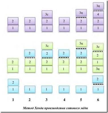 Многокорпусный улей: конструкция, расширение и уменьшение объемов в разное время года