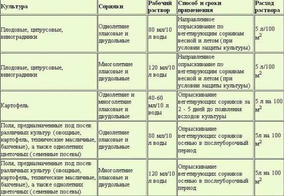 Инструкция по применению гербицида сплошного действия раундап от сорняков и как правильно разводить