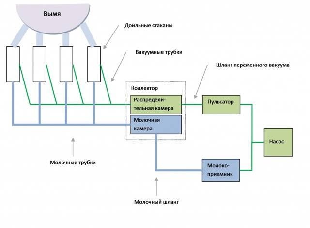 Характеристики доильного аппарата аид-2