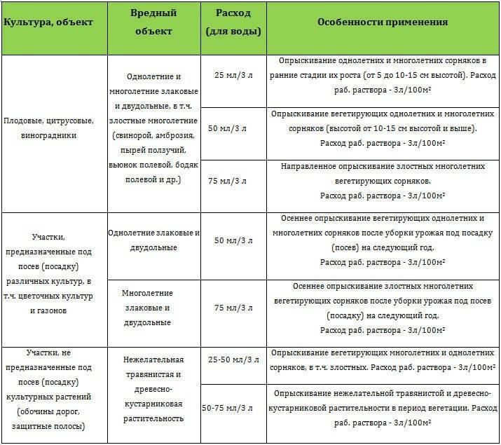 Гербицид «граунд»: сфера применения, механизм действия, преимущества и недостатки препарата