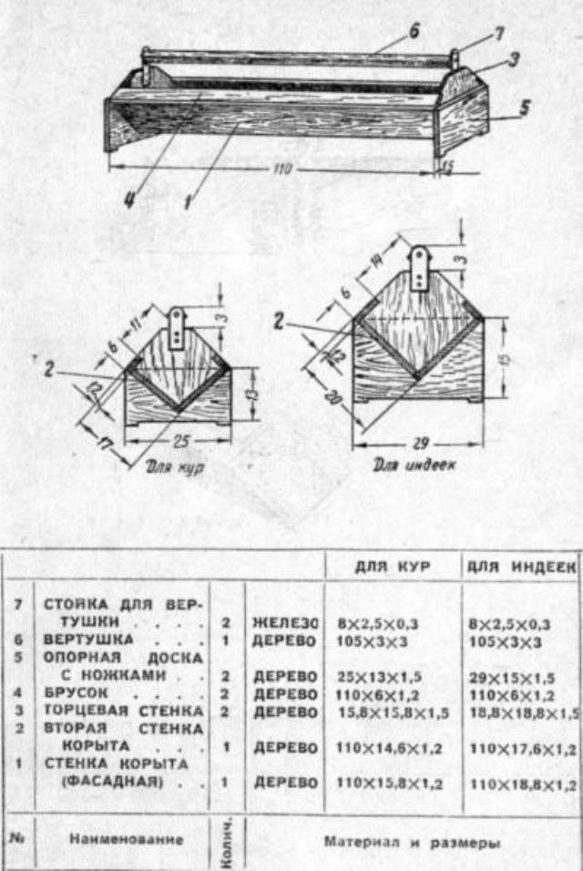 Бункерные кормушки для кур: что это такое, где взять чертежи с размерами и как сделать своими руками?