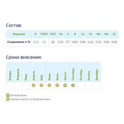 Удобрение «фертика»: применение, инструкция, отзывы