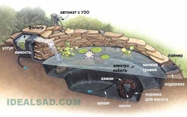 Водопад на даче своими руками
