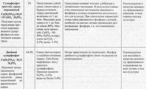 Суперфосфат удобрение: применение