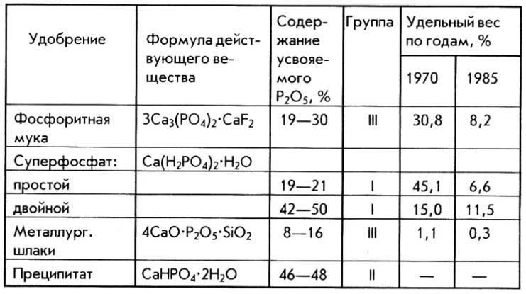 Суперфосфат — польза и способы применения