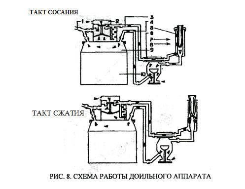 Доильный аппарат МДУ-5, 7, 8, 3, 2