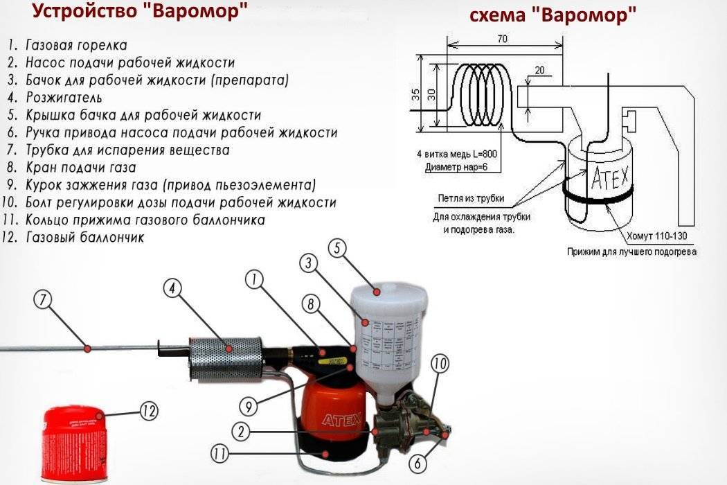 Дымовая пушка для обработки пчел своими руками