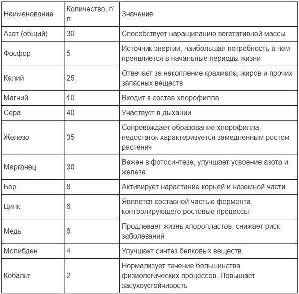 Цитовит инструкция по применению для растений