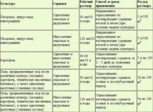 Инструкция по применению препарата раундап: нормы расхода и дозировка, механизм действия