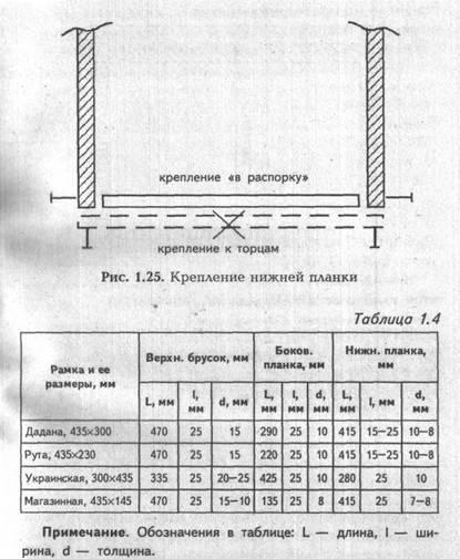 Sibir-pchelovod.ru: изготовление ульев своими руками