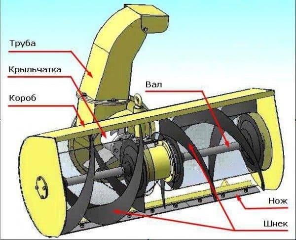 Как сделать снегоуборщик из мотоблока и двигателя своими руками